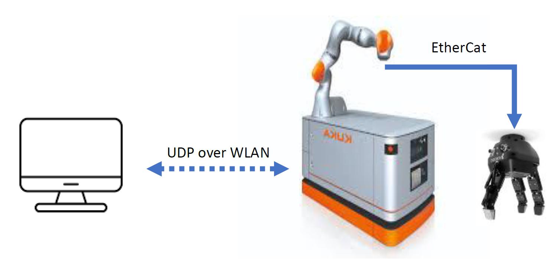 UWB based indoor localization module