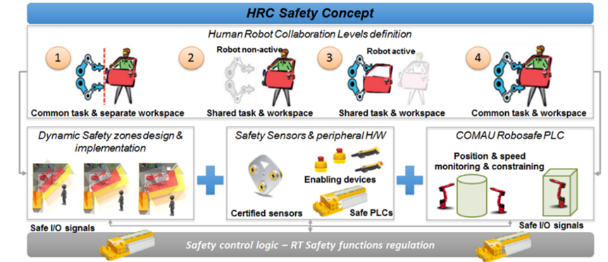 Safety logic for seamless HRC