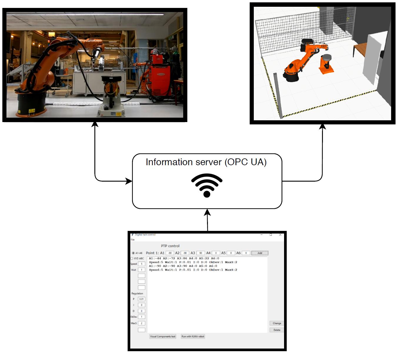 Remote Control Of Industrial Robots