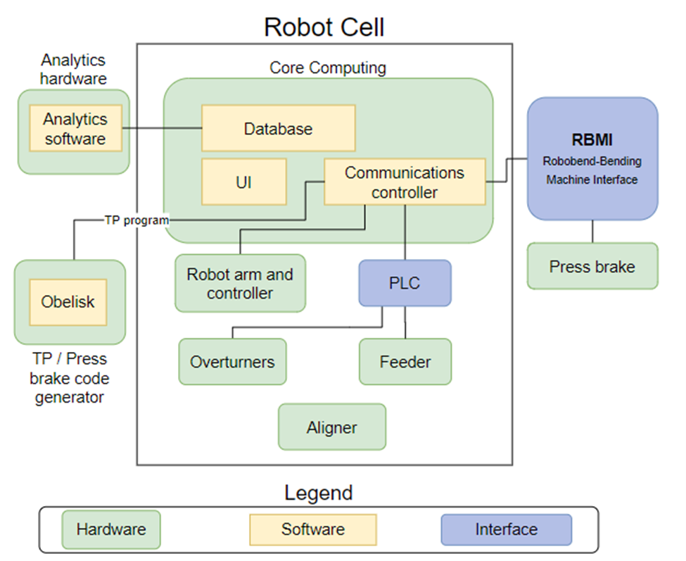 Structure of the use case (hardware, software, interface)