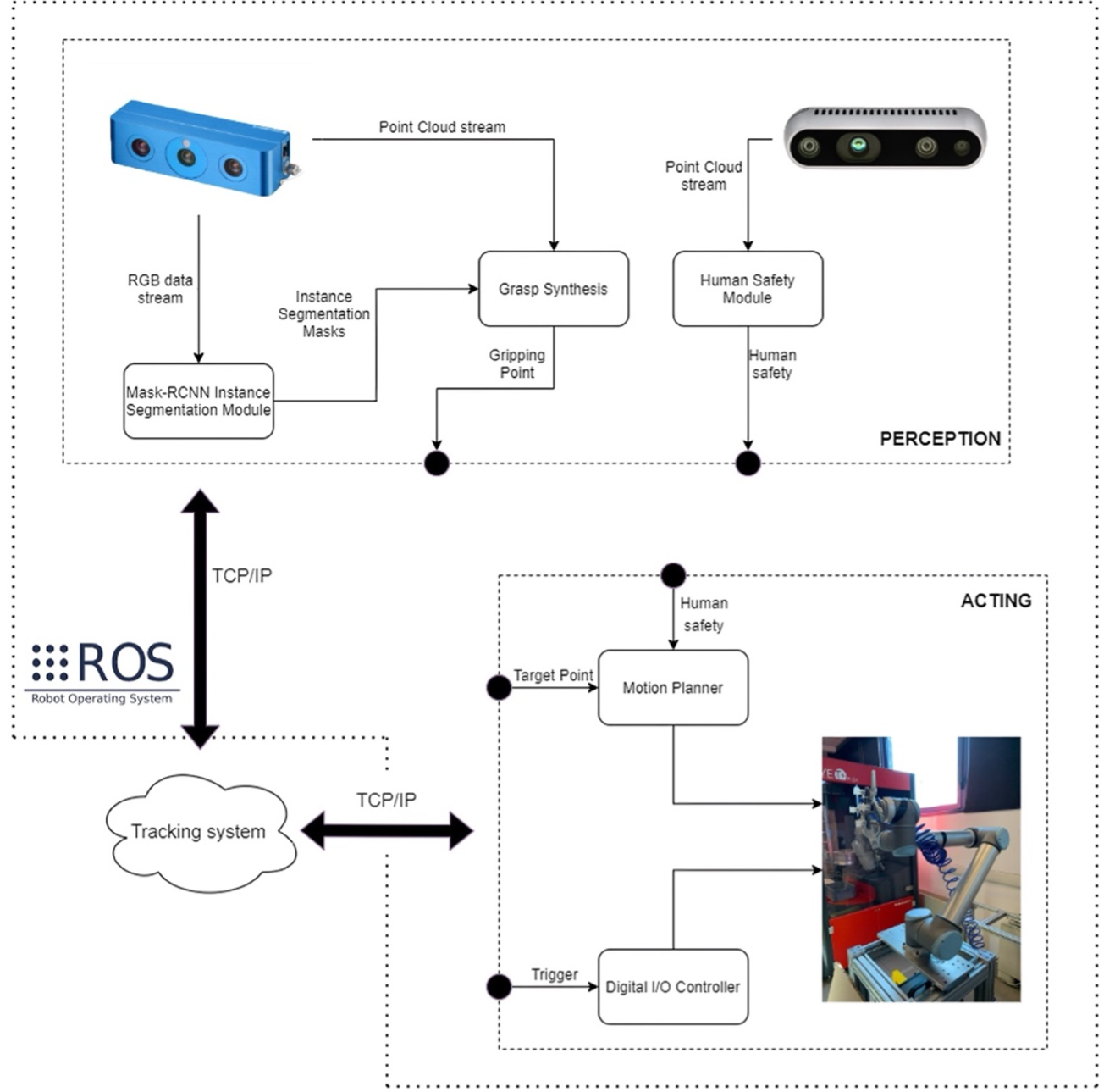 The main system modules and the data flow between them. The package tracking system act as an orchestrator and asks the robotic system to perform actions.